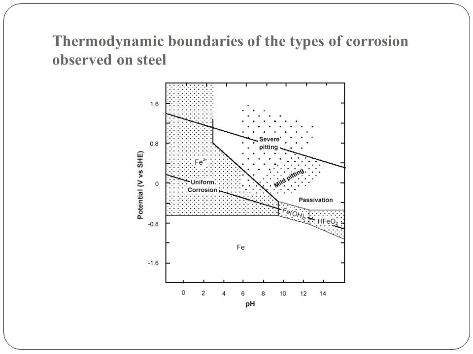 Thermodynamic boundaries of the types of corrosion observed on steel