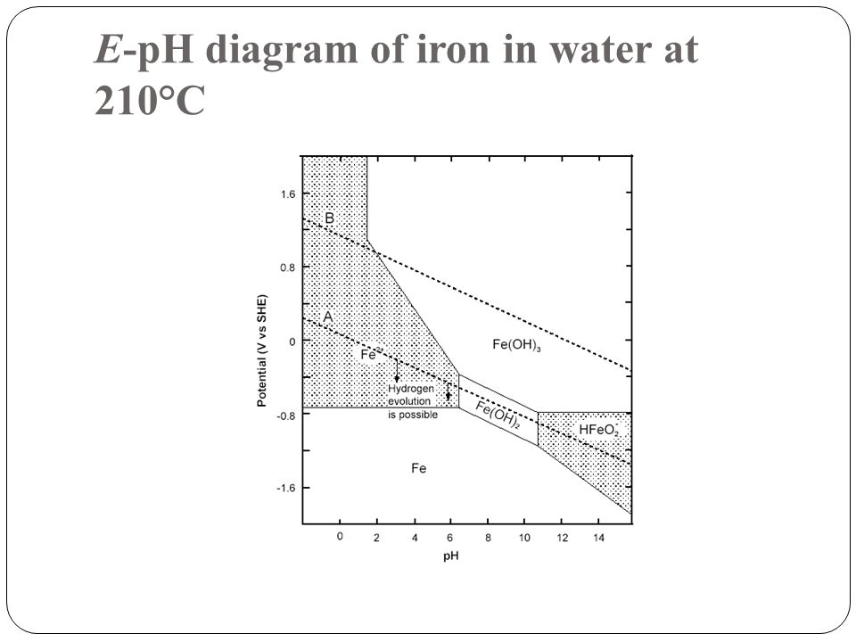 E-pH diagram of iron in water at 210°C