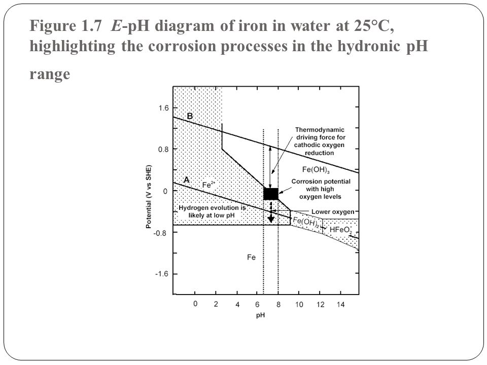 Figure 1.7 E-pH diagram of iron in water at 25°C, highlighting the corrosion processes in the hydronic pH range
