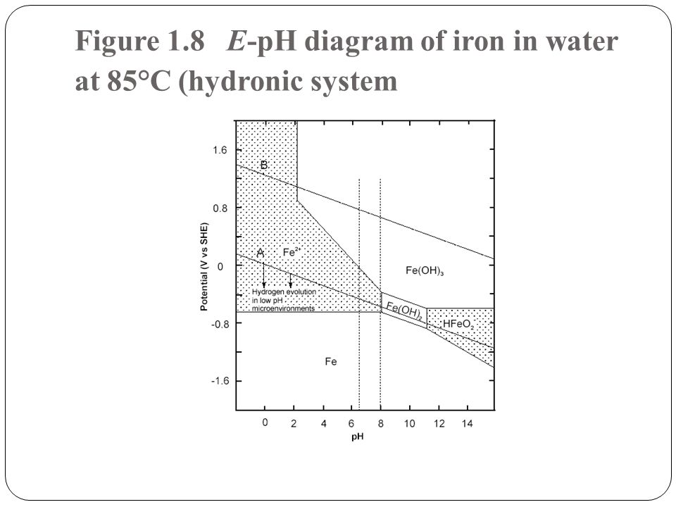 Figure 1.8 E-pH diagram of iron in water at 85°C (hydronic system