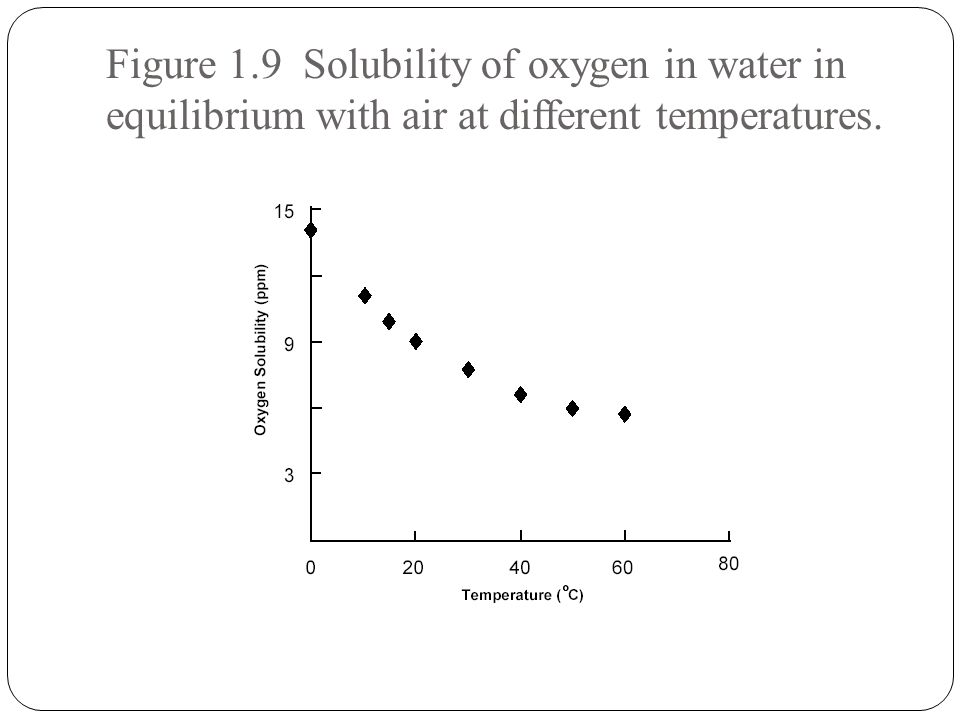 Figure 1.9 Solubility of oxygen in water in equilibrium with air at different temperatures.