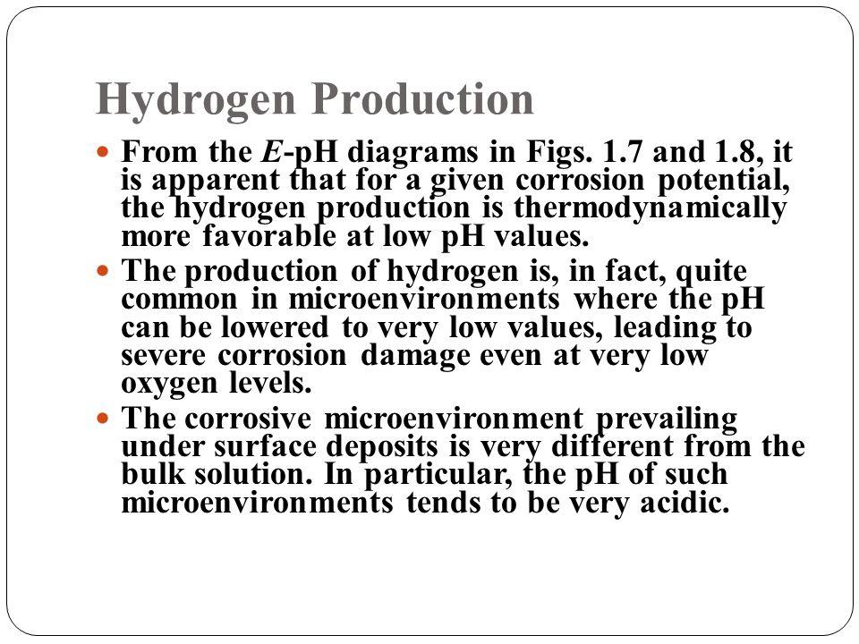 Hydrogen Production