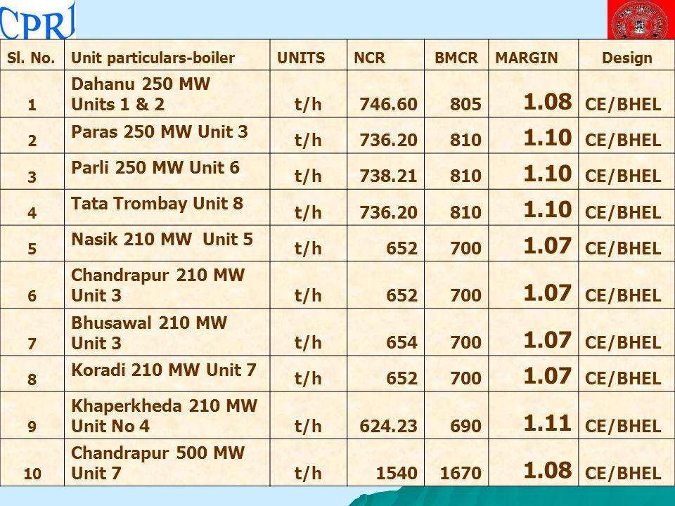 1.08 1.10 1.07 1.11 Dahanu 250 MW Units 1 & 2 t/h 746.60 805 CE/BHEL