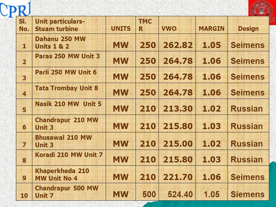 Sl. No. Unit particulars-Steam turbine. UNITS. TMCR. VWO. MARGIN. Design. 1. Dahanu 250 MW Units 1 & 2.