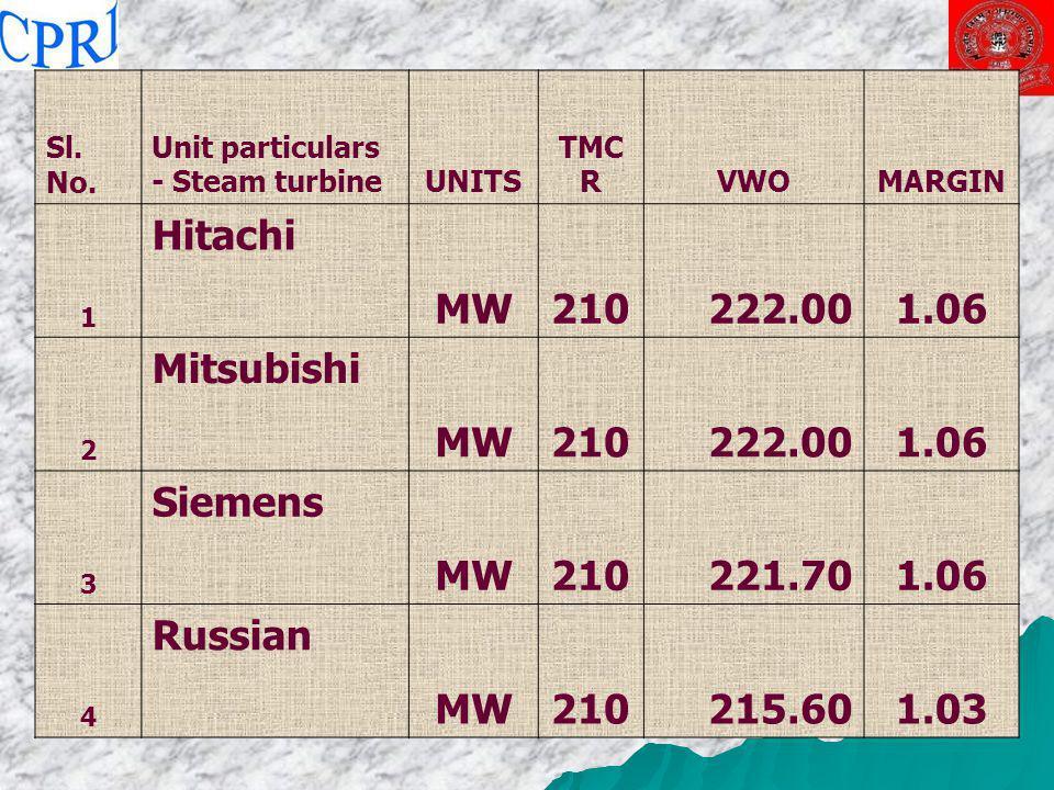 Hitachi MW 210 222.00 1.06 Mitsubishi Siemens 221.70 Russian 215.60