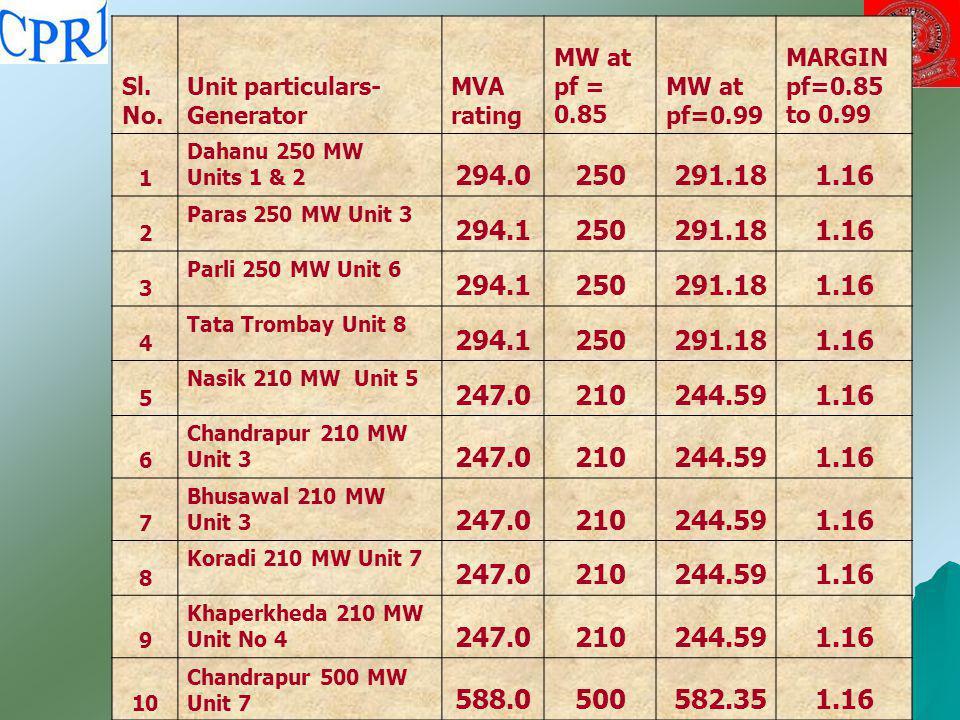 Sl. No. Unit particulars-Generator. MVA rating. MW at pf = 0.85. MW at pf=0.99. MARGIN pf=0.85 to 0.99.