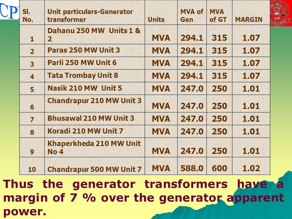 Sl. No. Unit particulars-Generator transformer. Units. MVA of Gen. MVA of GT. MARGIN. 1. Dahanu 250 MW Units 1 & 2.