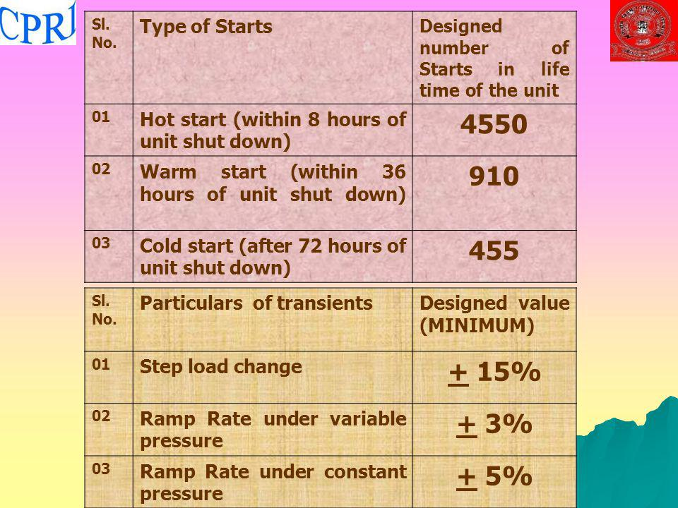Sl. No. Type of Starts. Designed number of Starts in life time of the unit. 01. Hot start (within 8 hours of unit shut down)