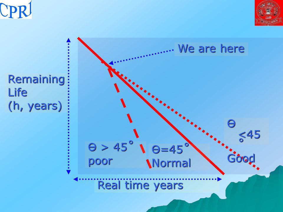 We are here Remaining Life (h, years) Ө <45˚ Good Ө > 45˚ poor Ө=45˚ Normal Real time years
