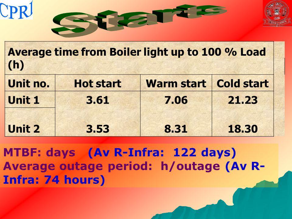 Starts MTBF: days (Av R-Infra: 122 days)