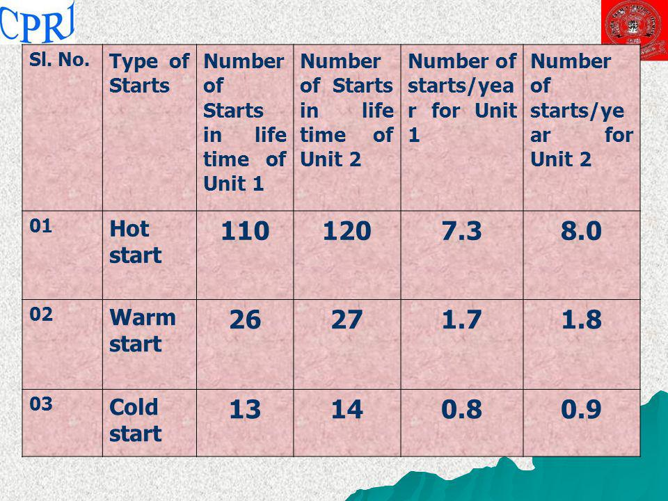 Sl. No. Type of Starts. Number of Starts in life time of Unit 1. Number of Starts in life time of Unit 2.
