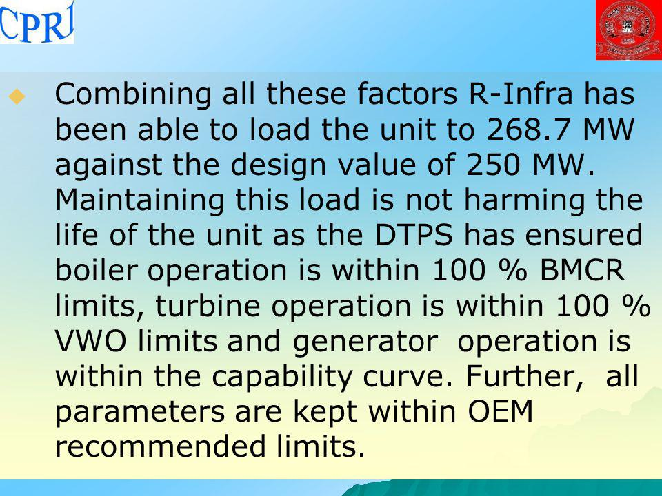 Combining all these factors R-Infra has been able to load the unit to 268.7 MW against the design value of 250 MW. Maintaining this load is not harming the life of the unit as the DTPS has ensured boiler operation is within 100 % BMCR limits, turbine operation is within 100 % VWO limits and generator operation is within the capability curve. Further, all parameters are kept within OEM recommended limits.