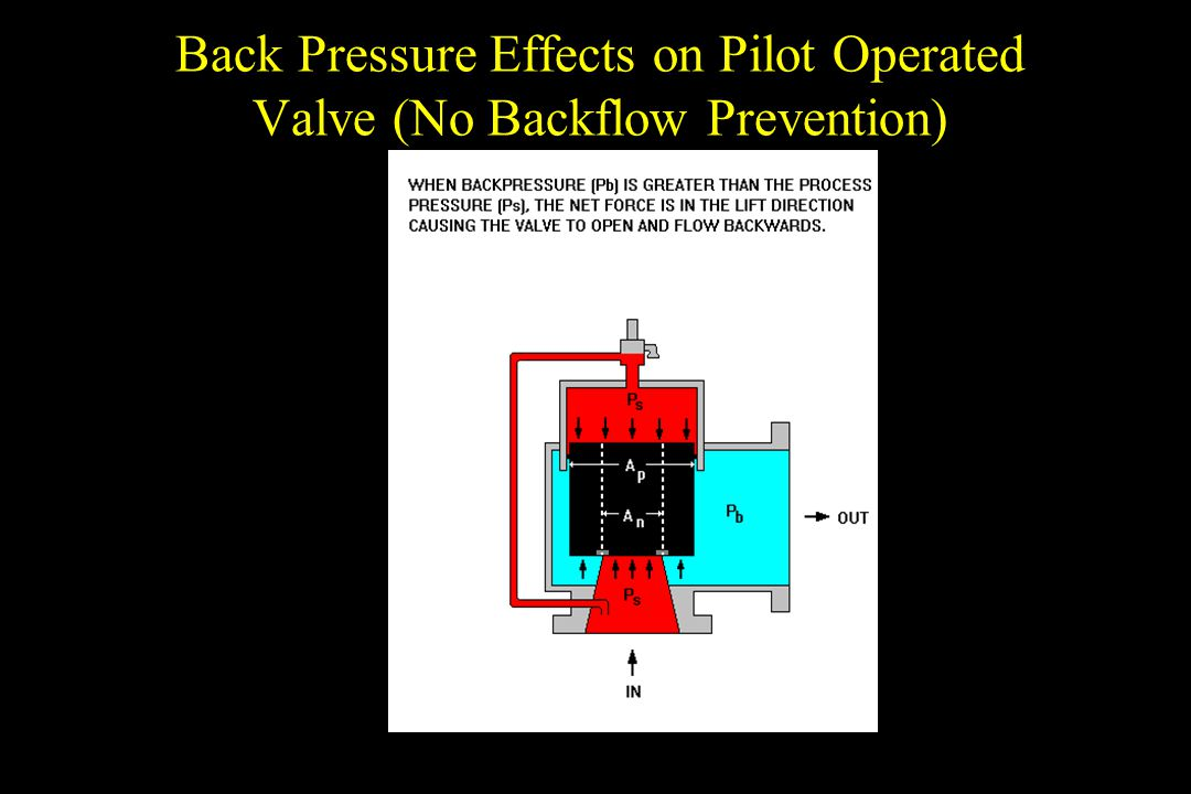 Back Pressure Effects on Pilot Operated Valve (No Backflow Prevention)
