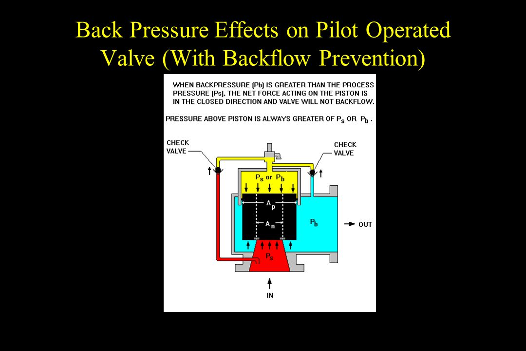 Back Pressure Effects on Pilot Operated Valve (With Backflow Prevention)