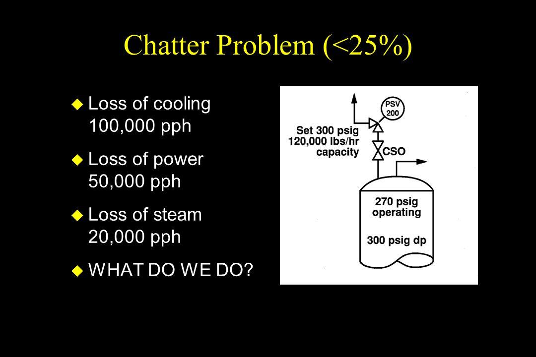 Chatter Problem (<25%)