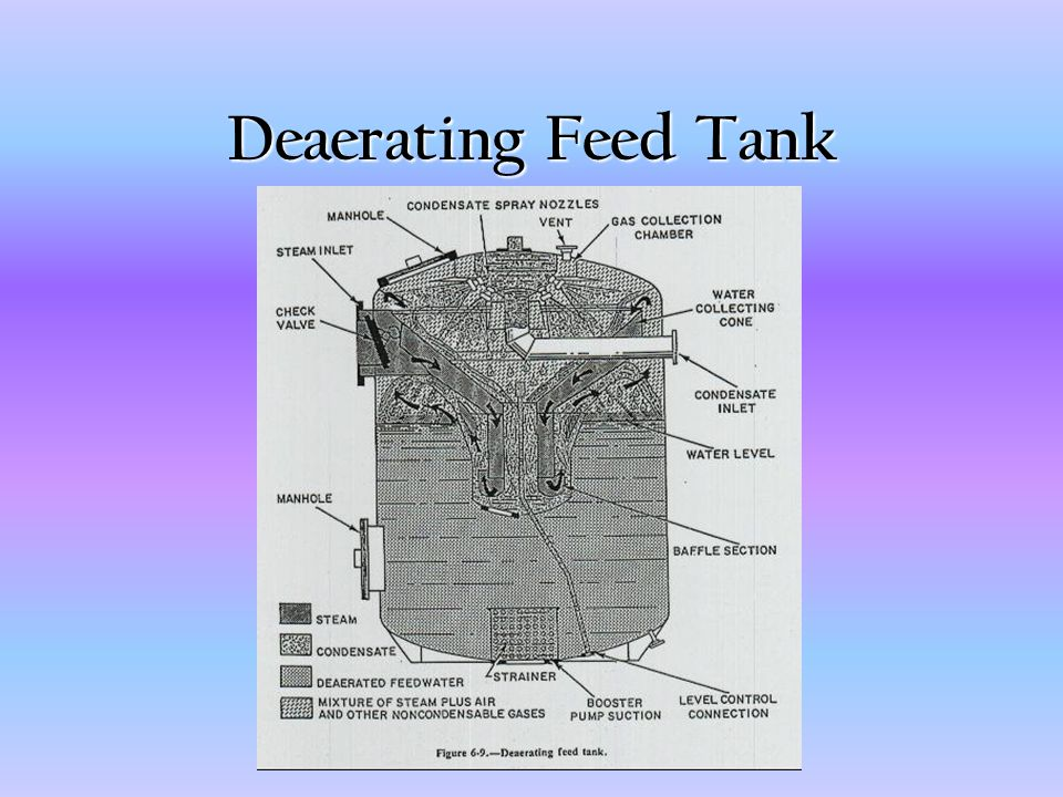 Deaerating Feed Tank
