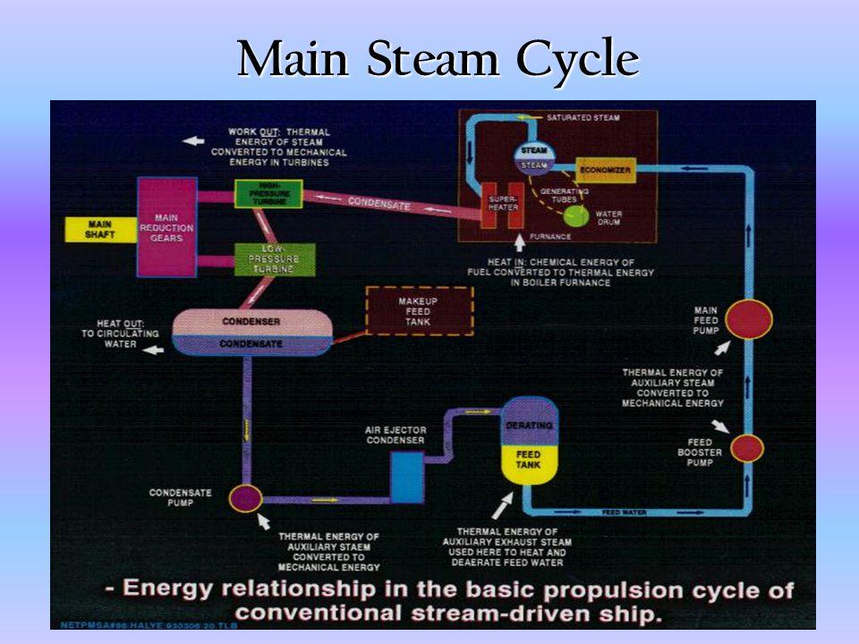 Main Steam Cycle