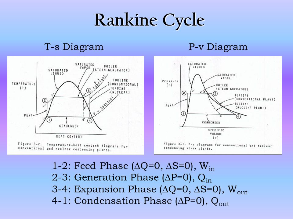 Rankine Cycle T-s Diagram P-v Diagram