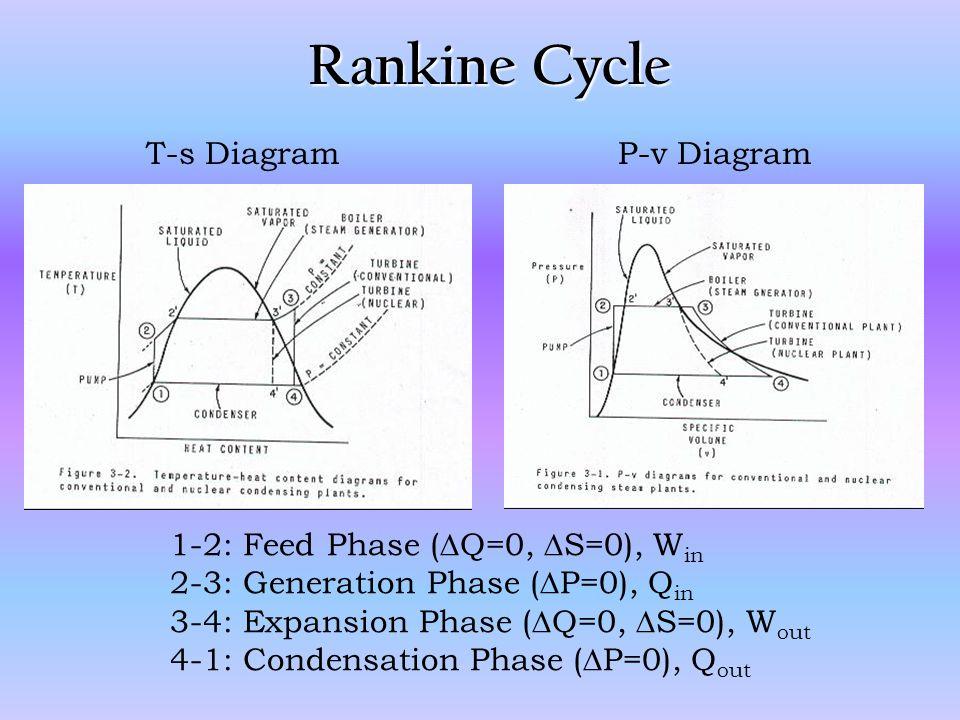 Rankine Cycle T-s Diagram P-v Diagram