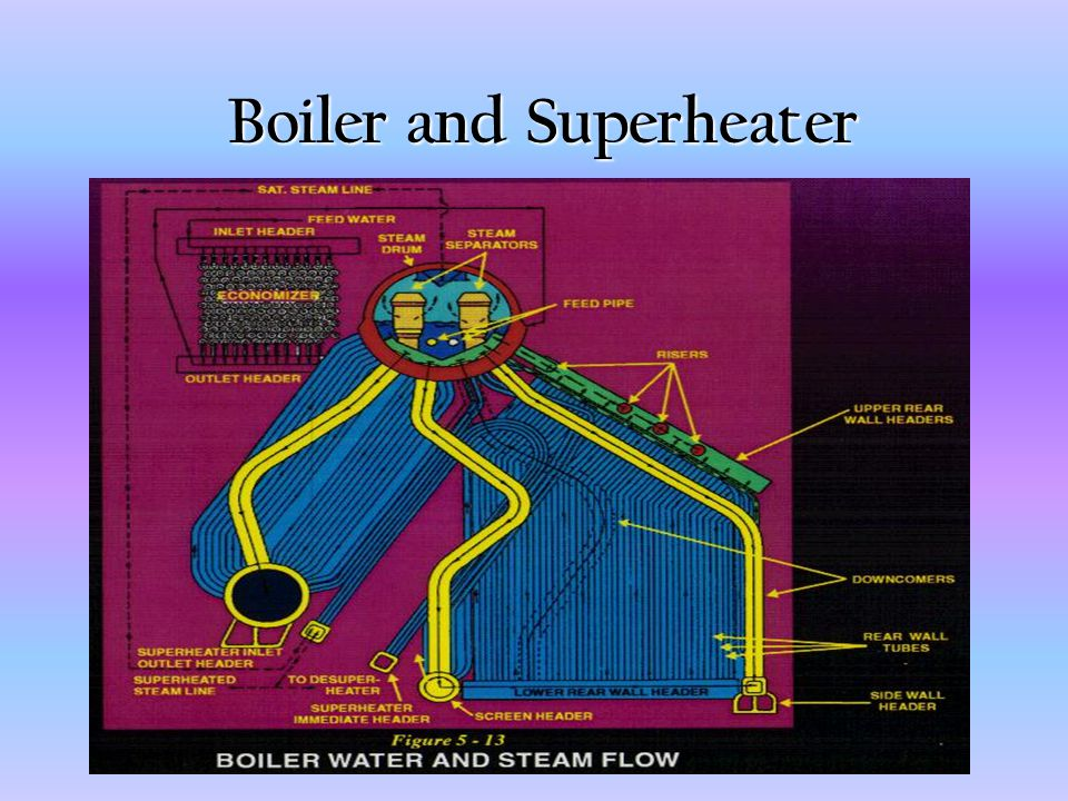 Boiler and Superheater