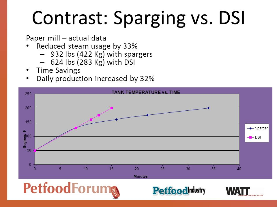 Contrast: Sparging vs. DSI