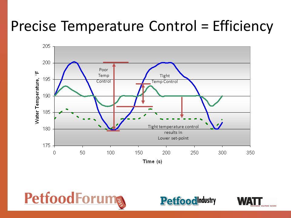 Precise Temperature Control = Efficiency