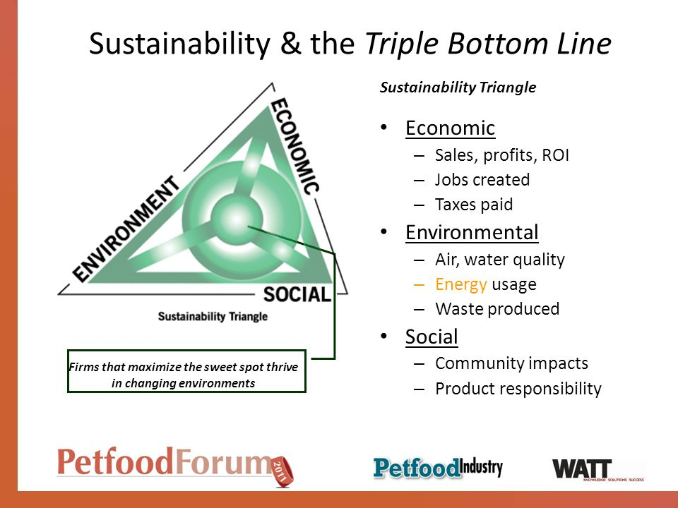 Sustainability & the Triple Bottom Line