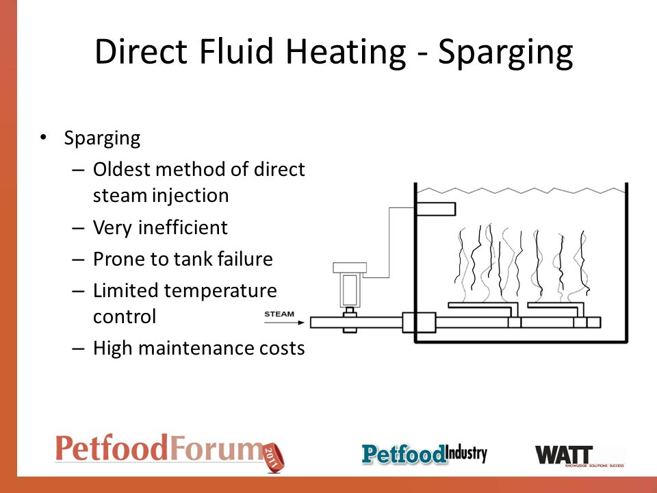 Direct Fluid Heating - Sparging