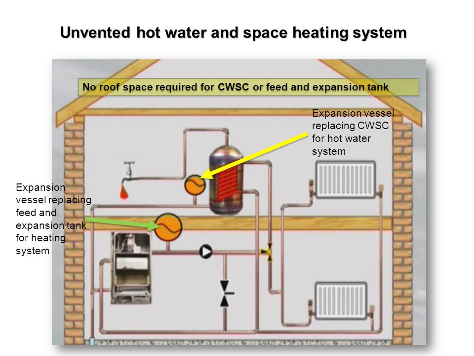 Unvented hot water and space heating system
