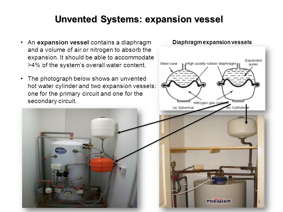 Unvented Systems: expansion vessel