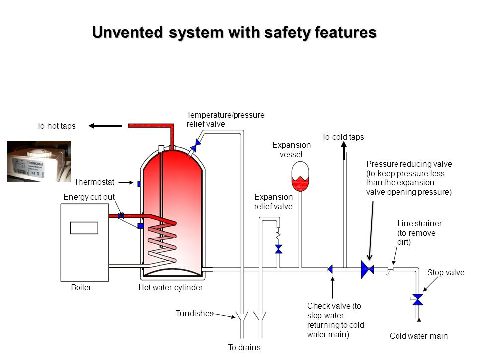Unvented system with safety features