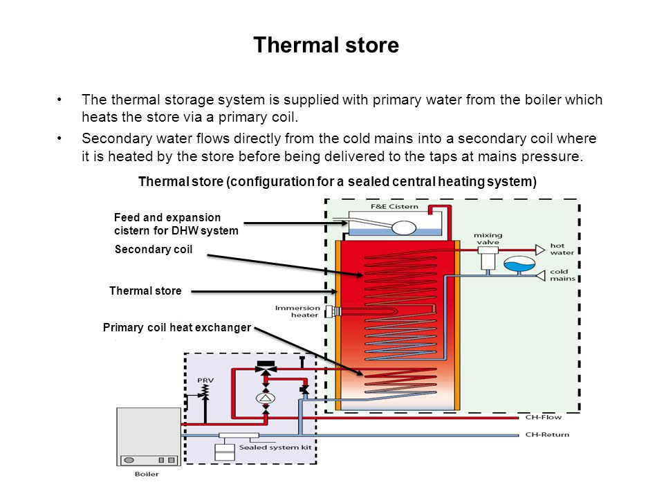 Thermal store (configuration for a sealed central heating system)