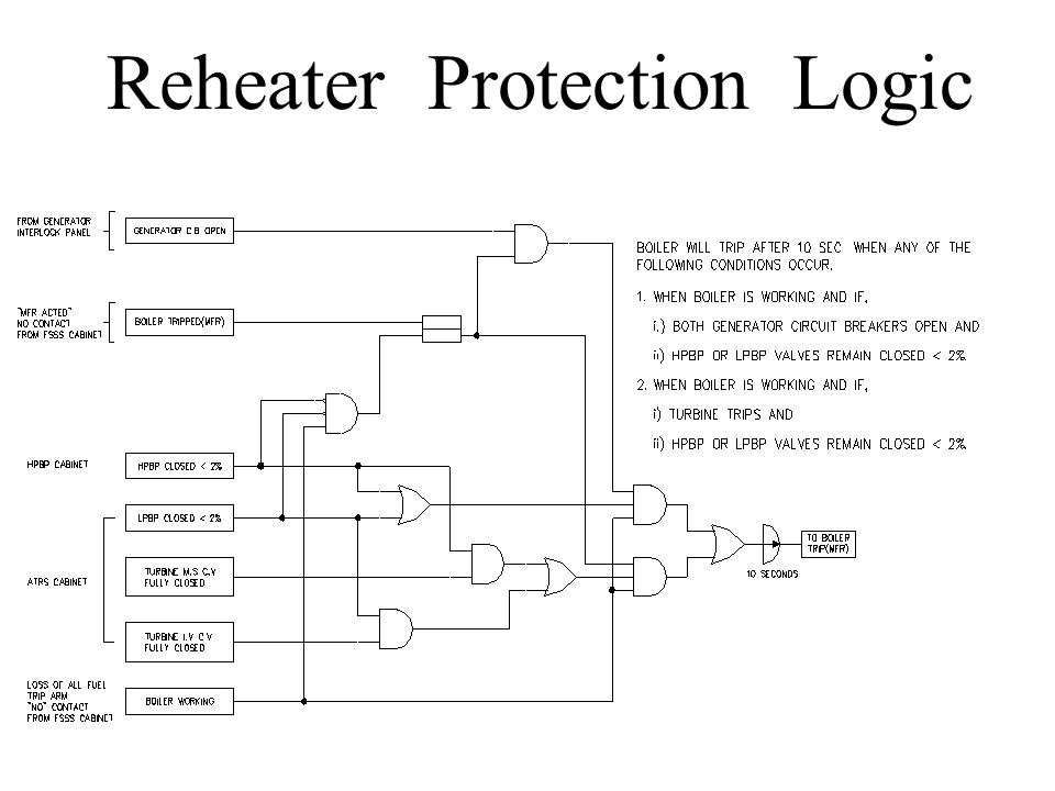 Reheater Protection Logic