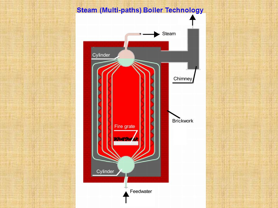 Steam (Multi-paths) Boiler Technology