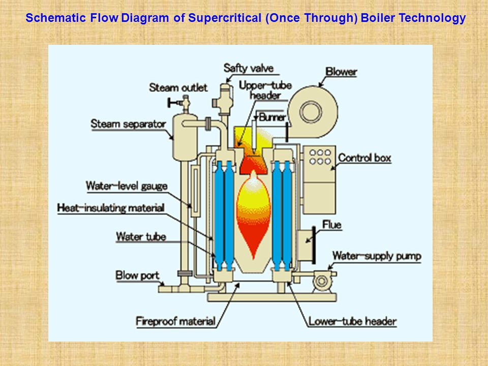 Schematic Flow Diagram of Supercritical (Once Through) Boiler Technology