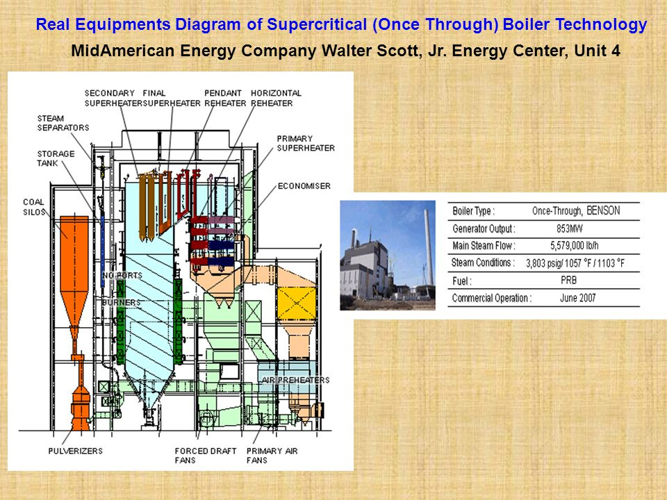 Real Equipments Diagram of Supercritical (Once Through) Boiler Technology