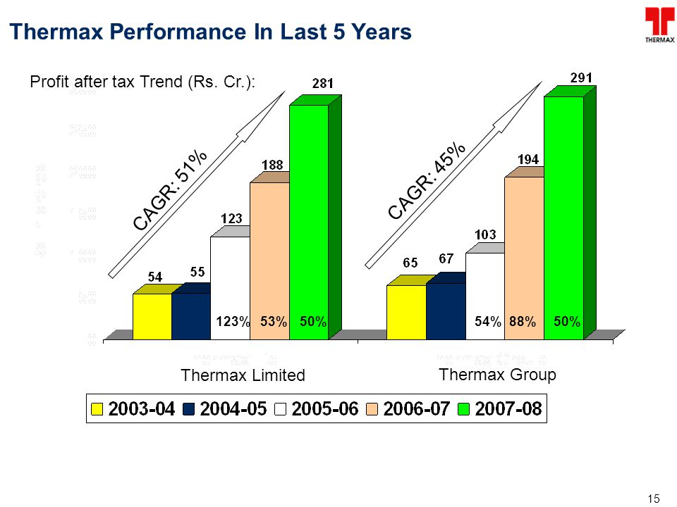 Thermax Performance In Last 5 Years