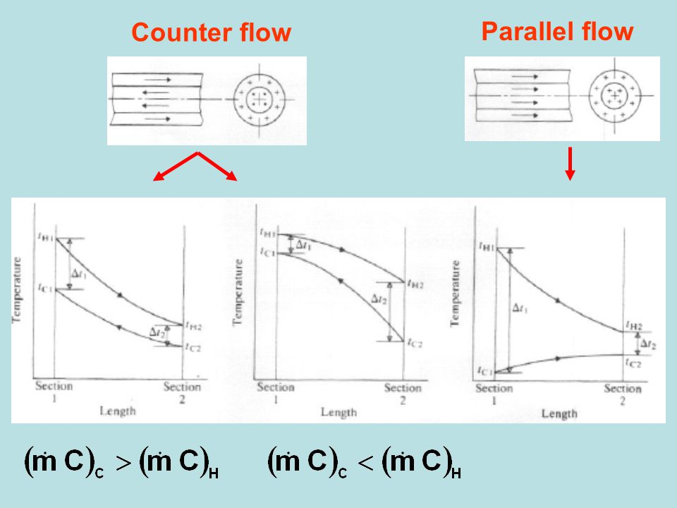 Counter flow Parallel flow
