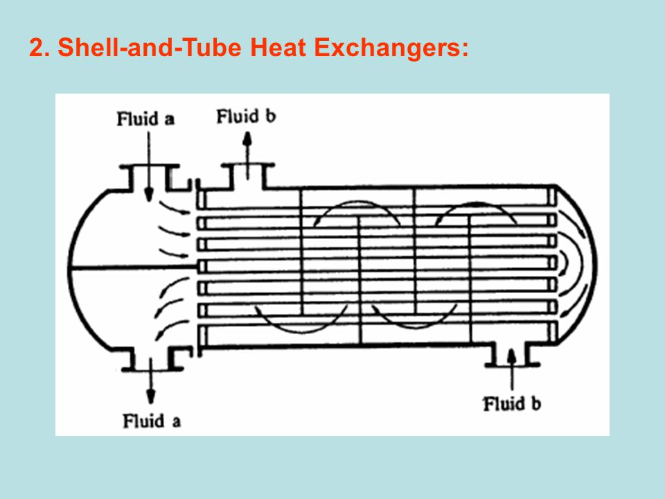 2. Shell-and-Tube Heat Exchangers: