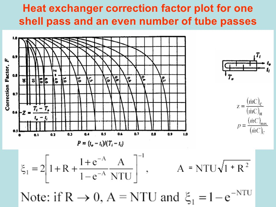 Heat exchanger correction factor plot for one shell pass and an even number of tube passes