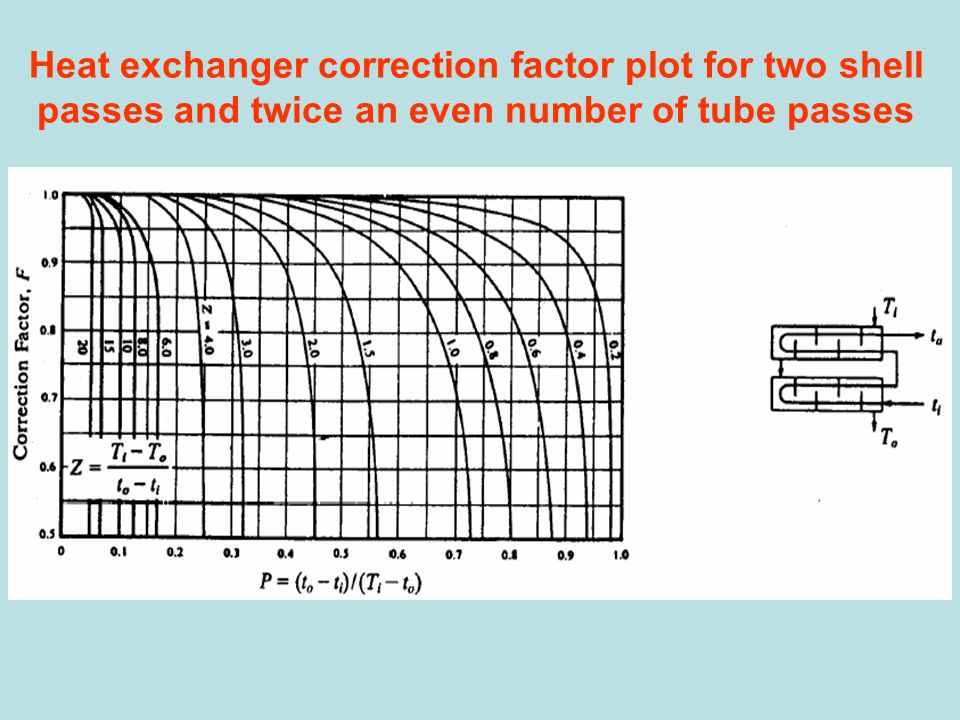 Heat exchanger correction factor plot for two shell passes and twice an even number of tube passes