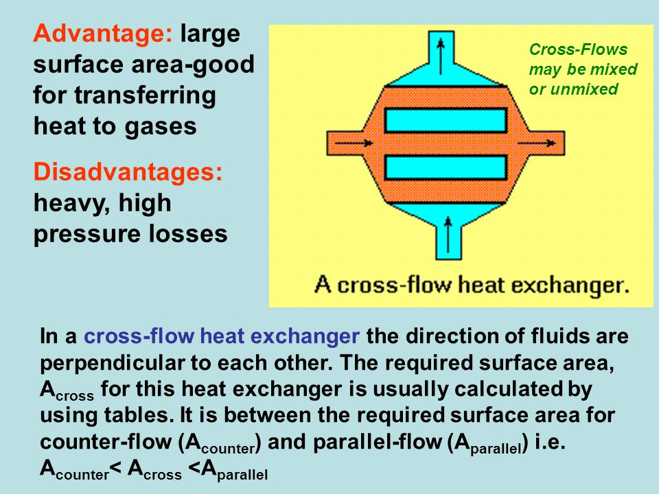 Advantage: large surface area-good for transferring heat to gases