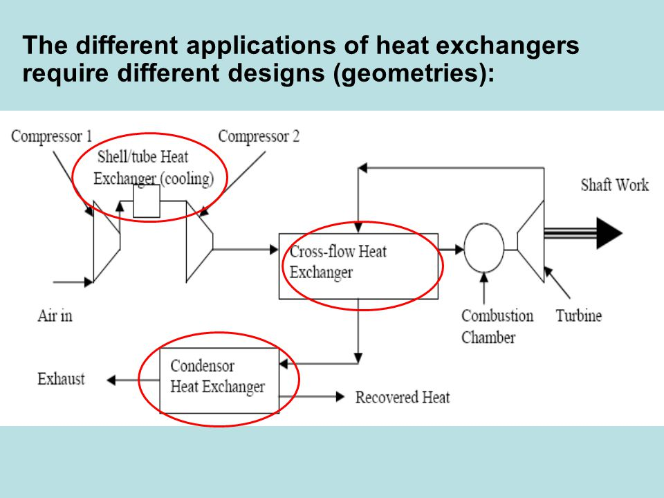 The different applications of heat exchangers require different designs (geometries):