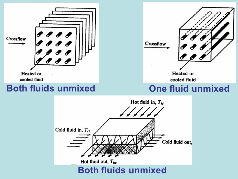 Both fluids unmixed One fluid unmixed Both fluids unmixed