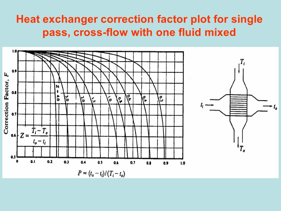 Heat exchanger correction factor plot for single pass, cross-flow with one fluid mixed