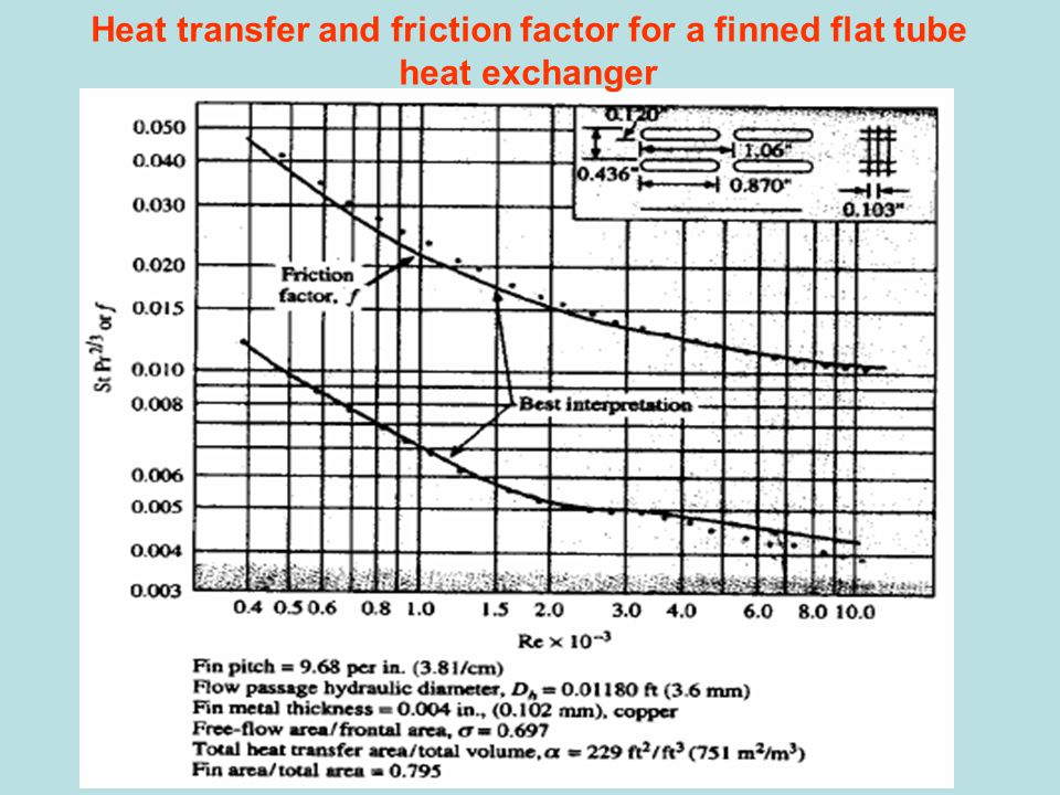 Heat transfer and friction factor for a finned flat tube