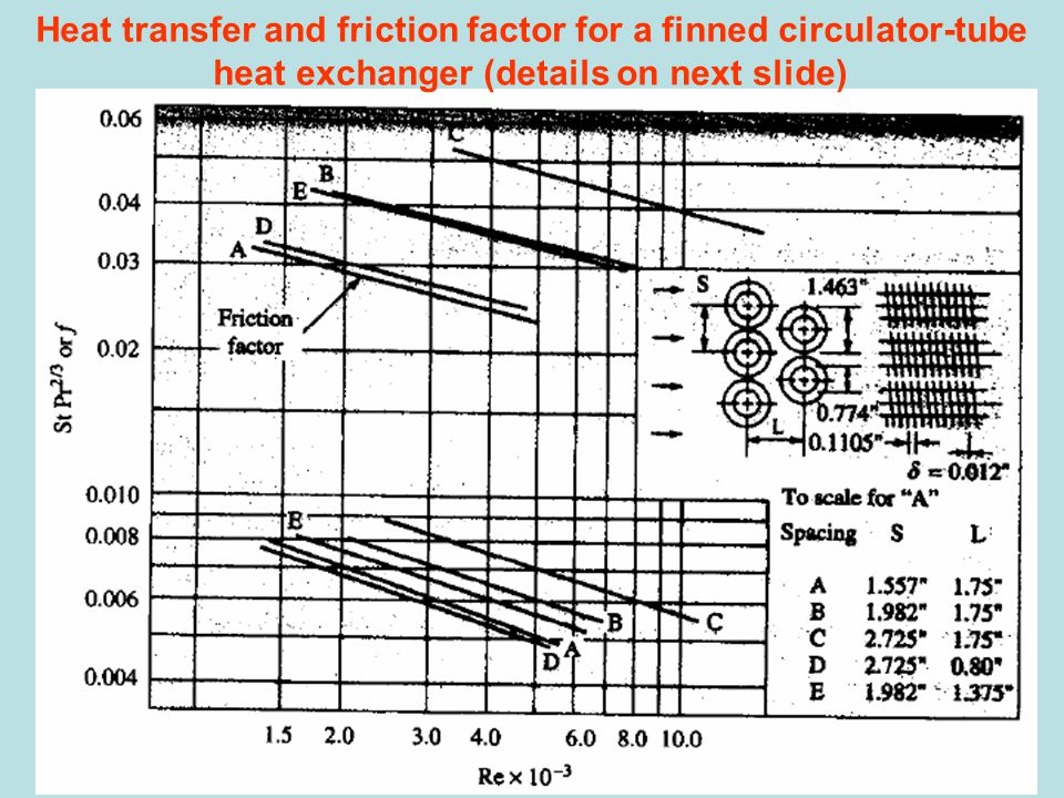 Heat transfer and friction factor for a finned circulator-tube