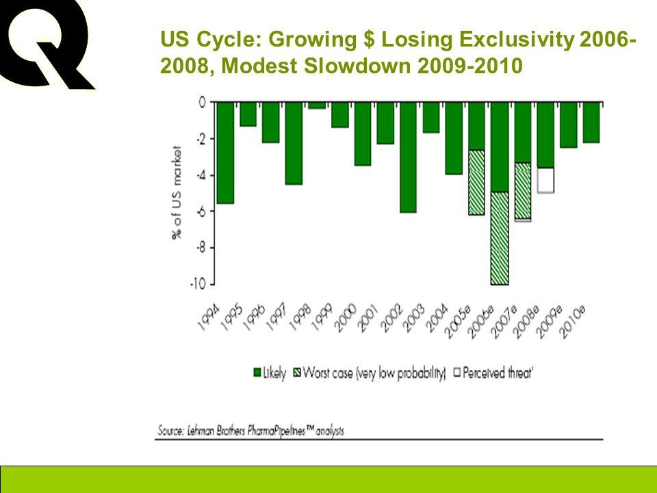 US Cycle: Growing $ Losing Exclusivity 2006-2008, Modest Slowdown 2009-2010