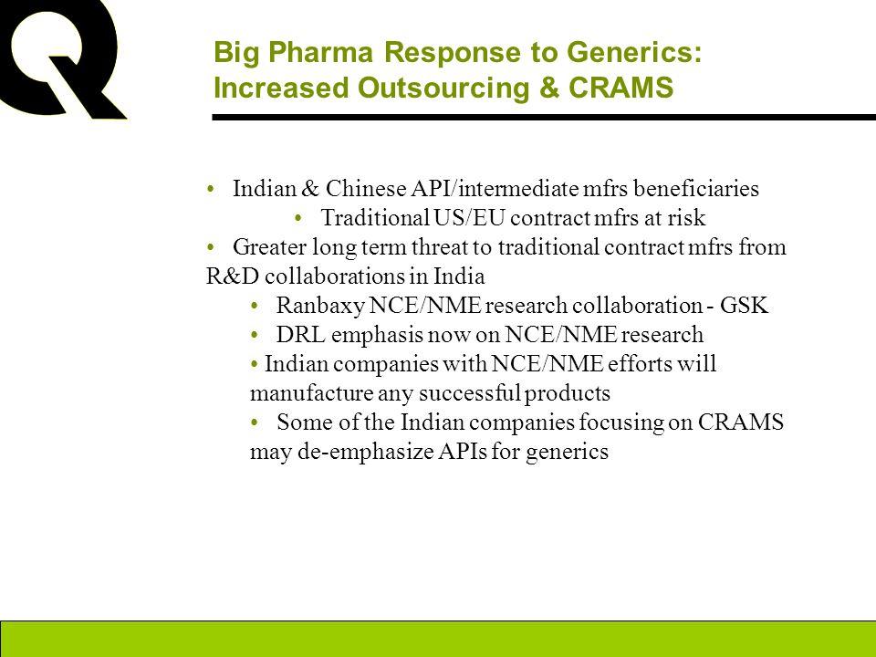 Big Pharma Response to Generics: Increased Outsourcing & CRAMS