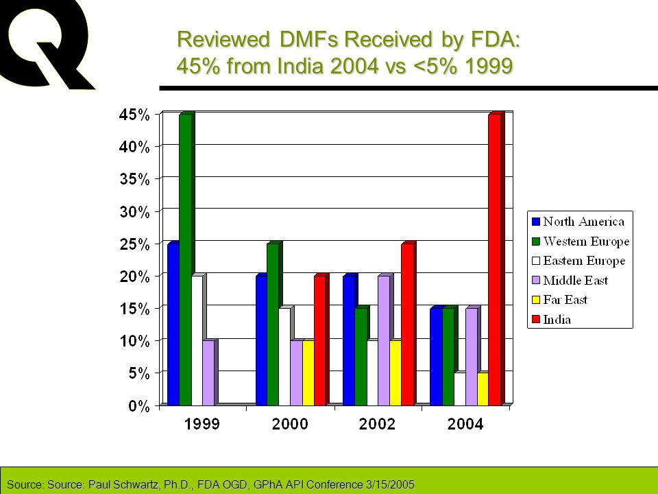 Reviewed DMFs Received by FDA: 45% from India 2004 vs <5% 1999